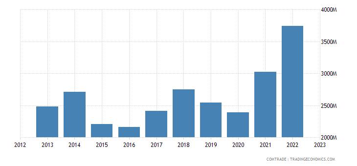 slovenia exports austria