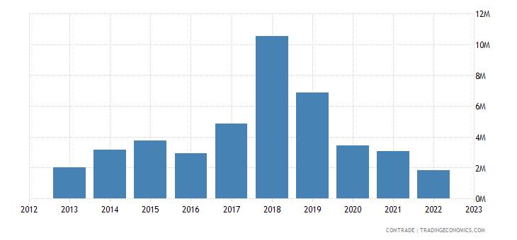 slovenia exports bangladesh