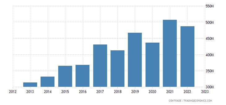 slovenia exports belgium