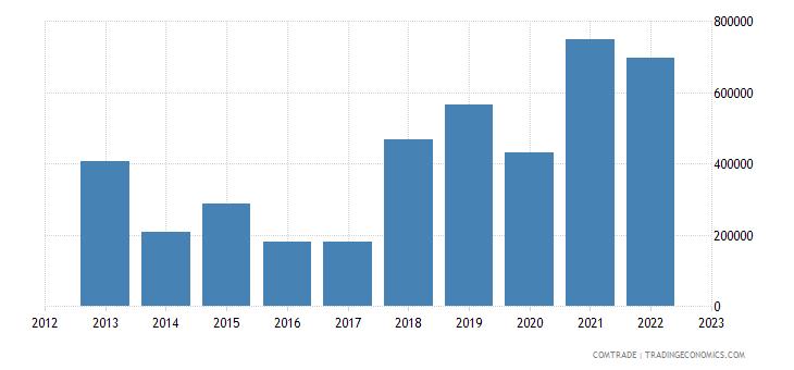 slovenia exports bolivia