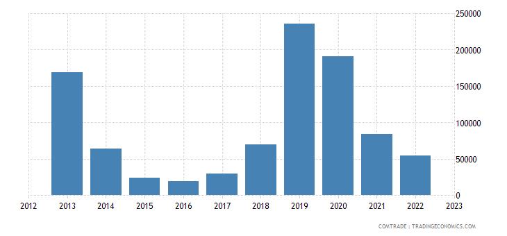 slovenia exports botswana