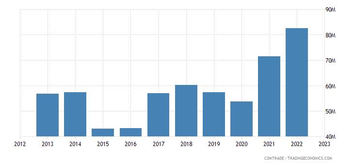 slovenia exports brazil