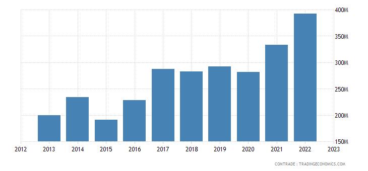 slovenia exports bulgaria
