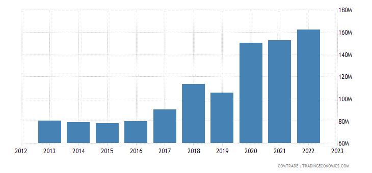 slovenia exports canada