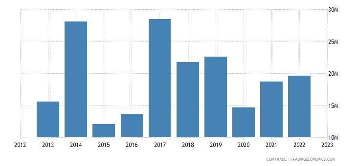 slovenia exports chile