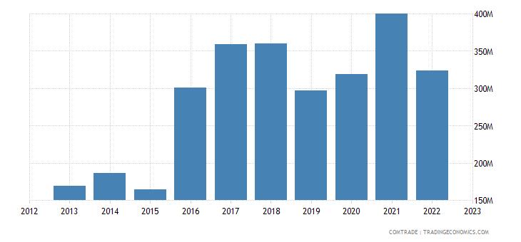 slovenia exports china
