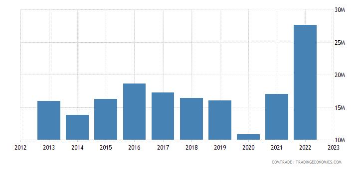 slovenia exports colombia