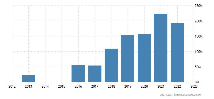 slovenia exports croatia aluminum
