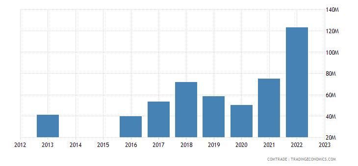 slovenia exports czech republic aluminum