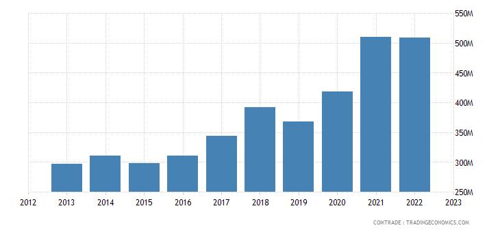 slovenia exports denmark