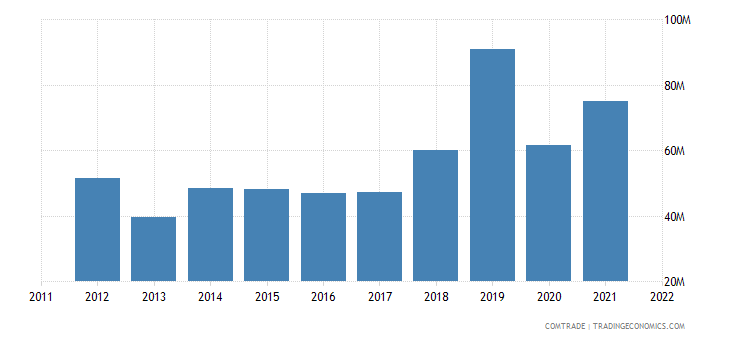 slovenia exports egypt
