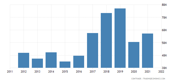 slovenia exports estonia