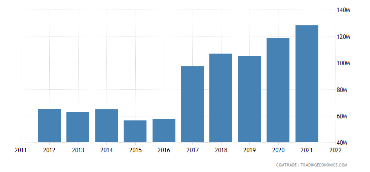 slovenia exports finland