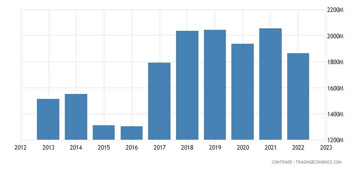 slovenia exports france