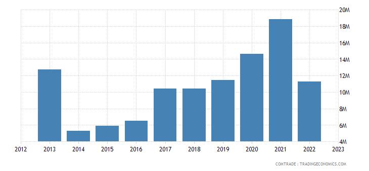 slovenia exports ghana