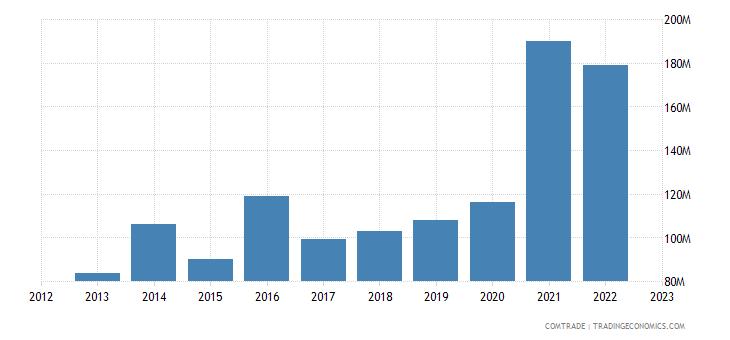 slovenia exports greece