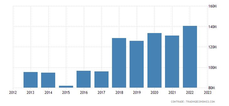 slovenia exports india