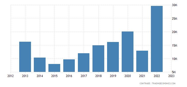 slovenia exports indonesia
