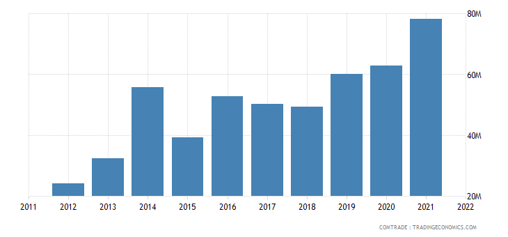slovenia exports ireland