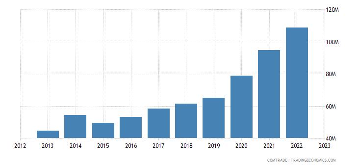 slovenia exports israel