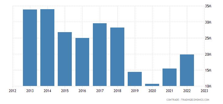 slovenia exports italy articles aluminum