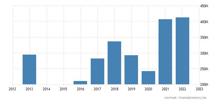 slovenia exports italy iron steel
