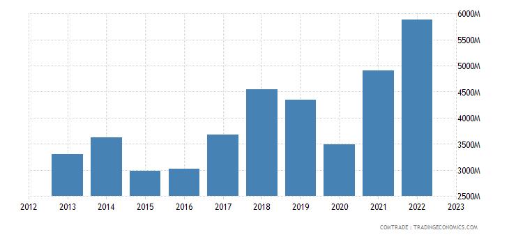 slovenia exports italy