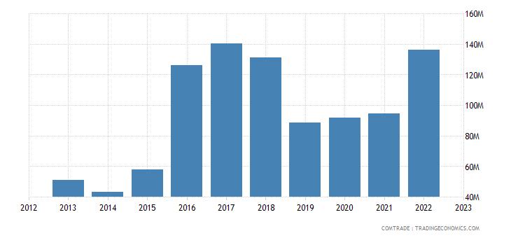 slovenia exports japan