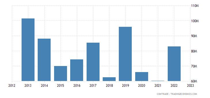 slovenia exports kazakhstan
