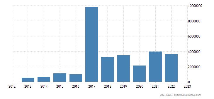 slovenia exports kenya