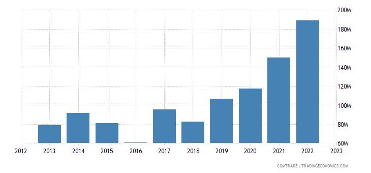 slovenia exports lithuania