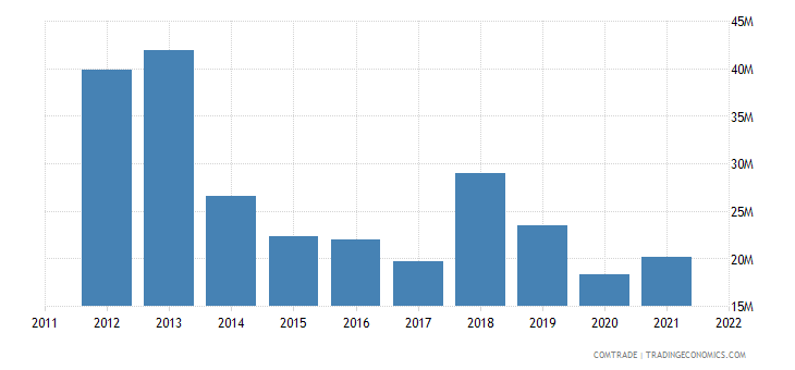 slovenia exports luxembourg