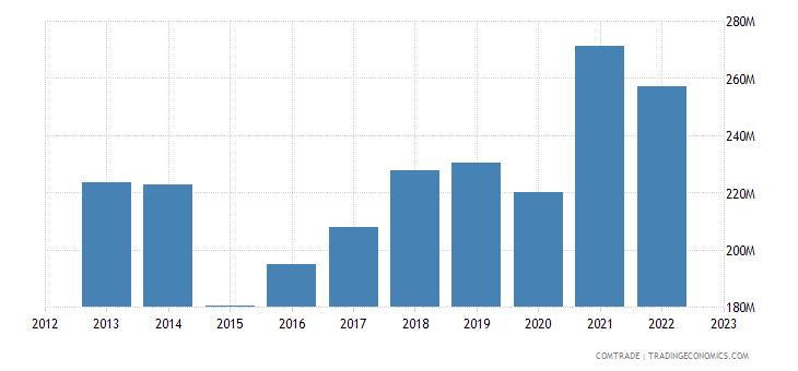 slovenia exports macedonia