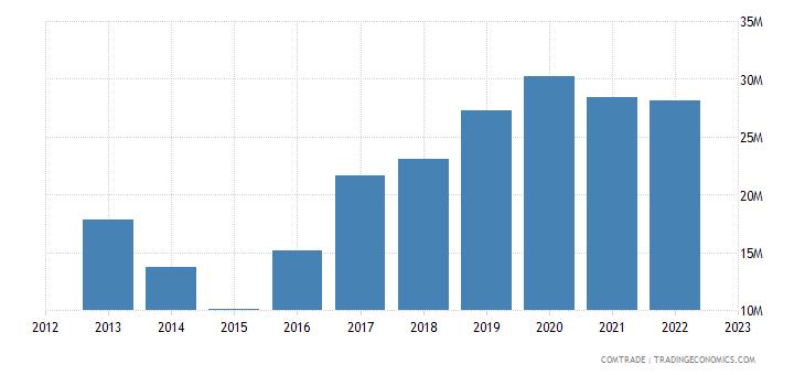 slovenia exports malaysia