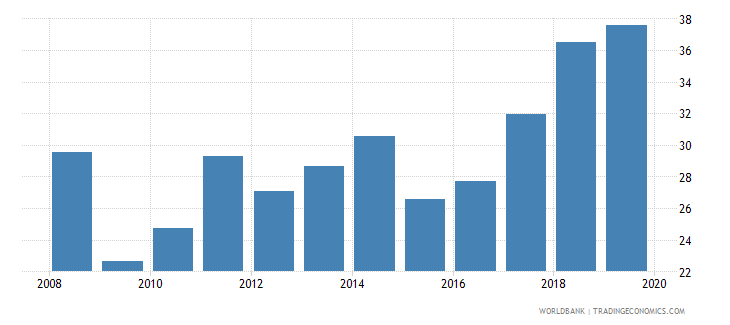 slovenia exports merchandise customs current us$ millions seas adj  wb data