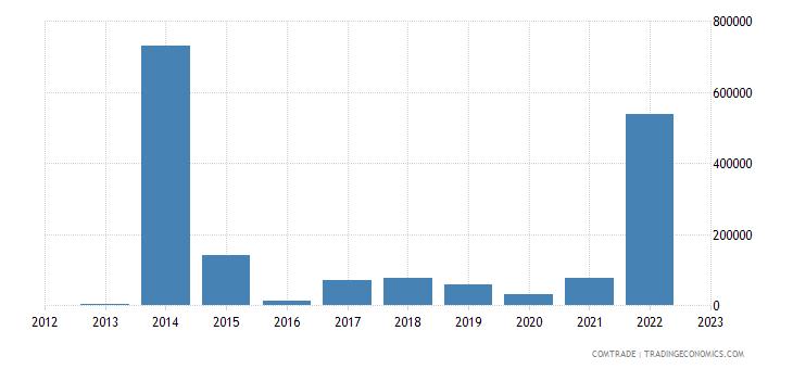 slovenia exports mozambique