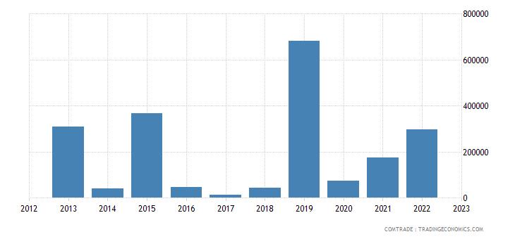 slovenia exports namibia