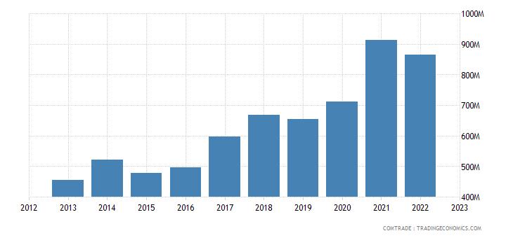 slovenia exports netherlands