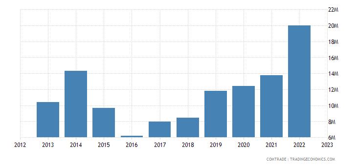 slovenia exports nigeria