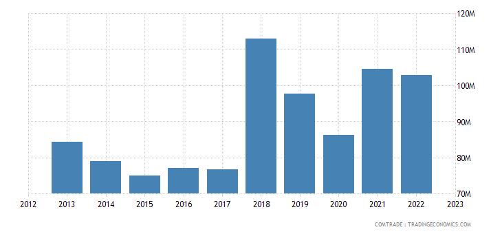 slovenia exports norway