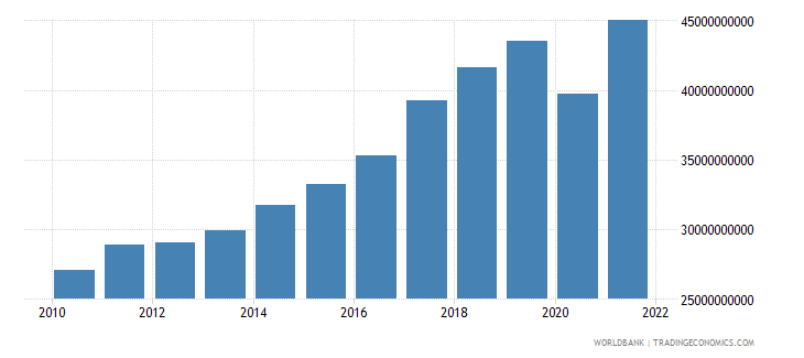 slovenia exports of goods and services constant 2000 us dollar wb data