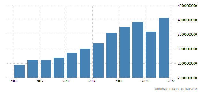slovenia exports of goods and services constant lcu wb data