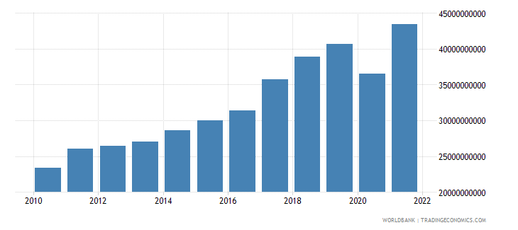 slovenia exports of goods and services current lcu wb data