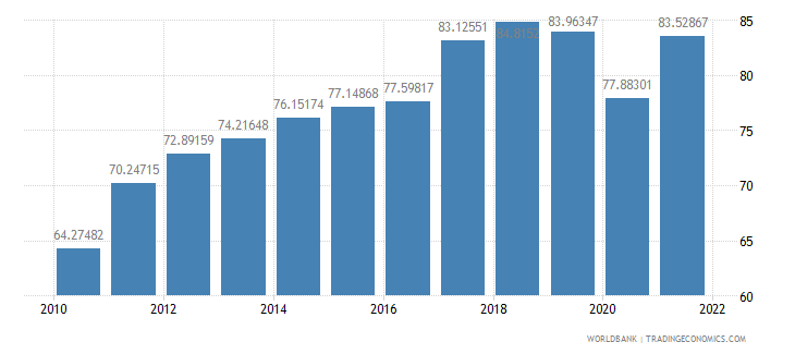 slovenia exports of goods and services percent of gdp wb data