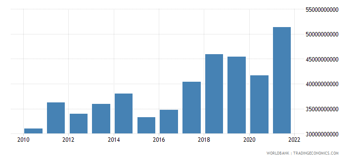 slovenia exports of goods and services us dollar wb data