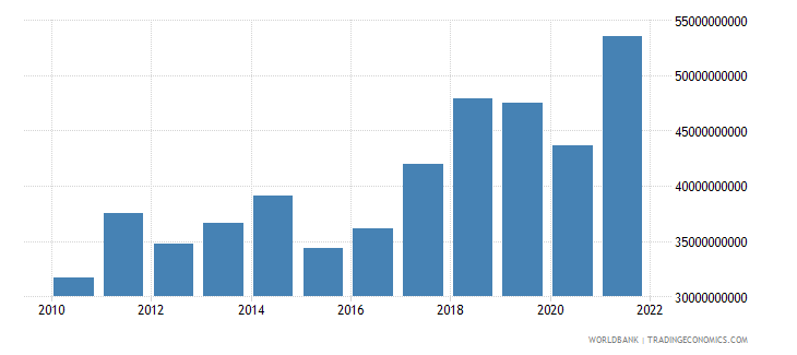 slovenia exports of goods services and income bop us dollar wb data