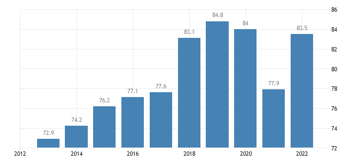 slovenia exports of goods services in percent of gdp eurostat data