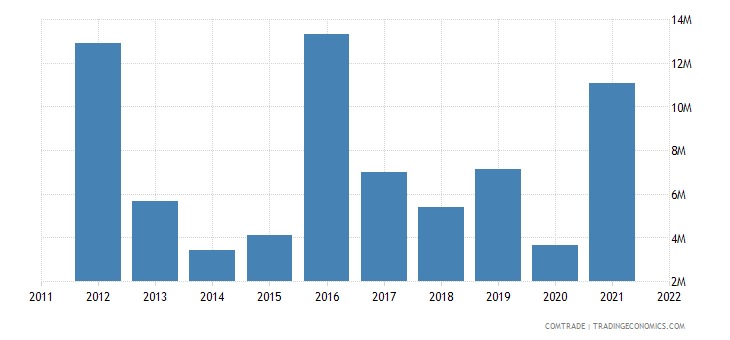 slovenia exports pakistan