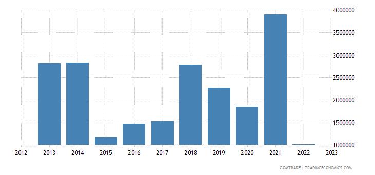 slovenia exports paraguay