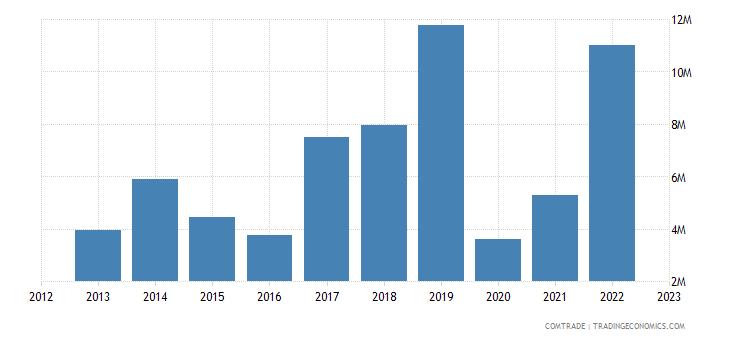 slovenia exports peru